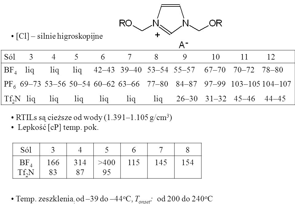 [Cl] – silnie higroskopijne